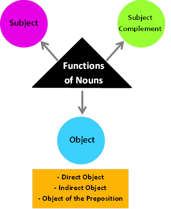 Noun definition and examples part of speech what are the functions of a noun ccuart Choice Image